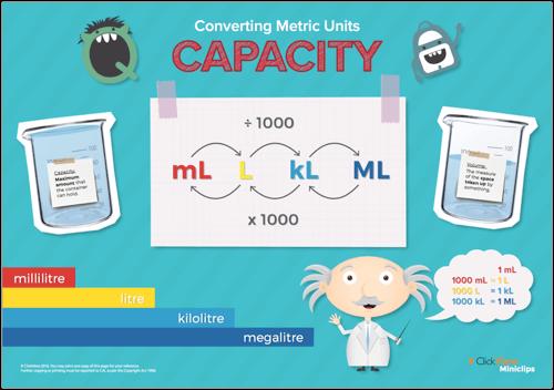 Miniclips - Converting Metric Units: Capacity Poster